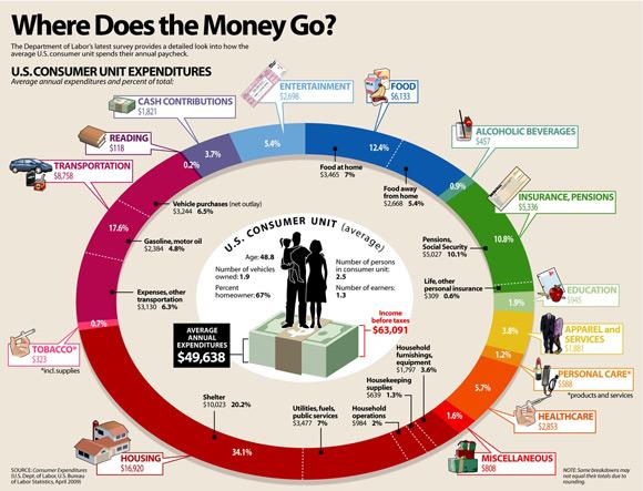 Consumer Spending - 2007