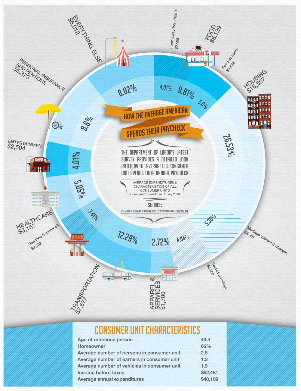 Consumer Spending - 2010
