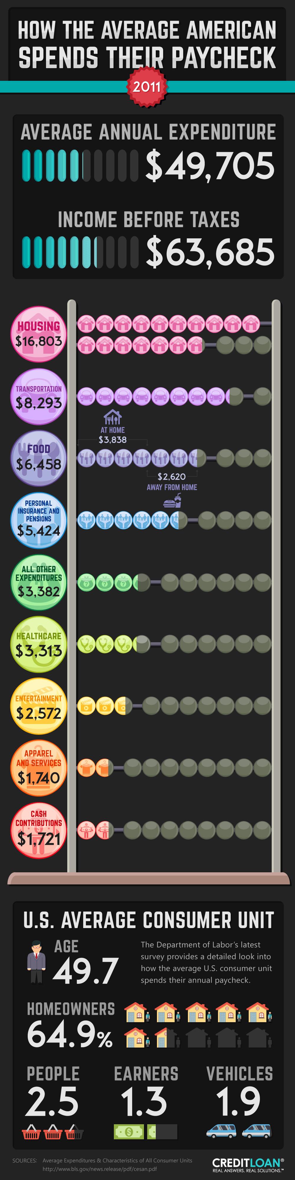 Consumer Spending - 2011