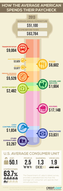 Consumer Spending - 2013