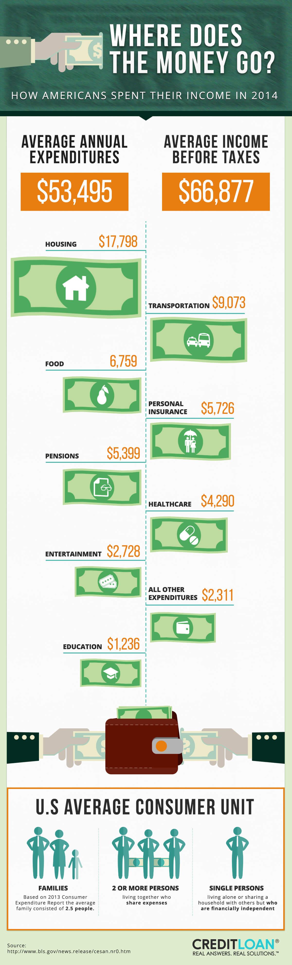 Consumer Spending - 2014