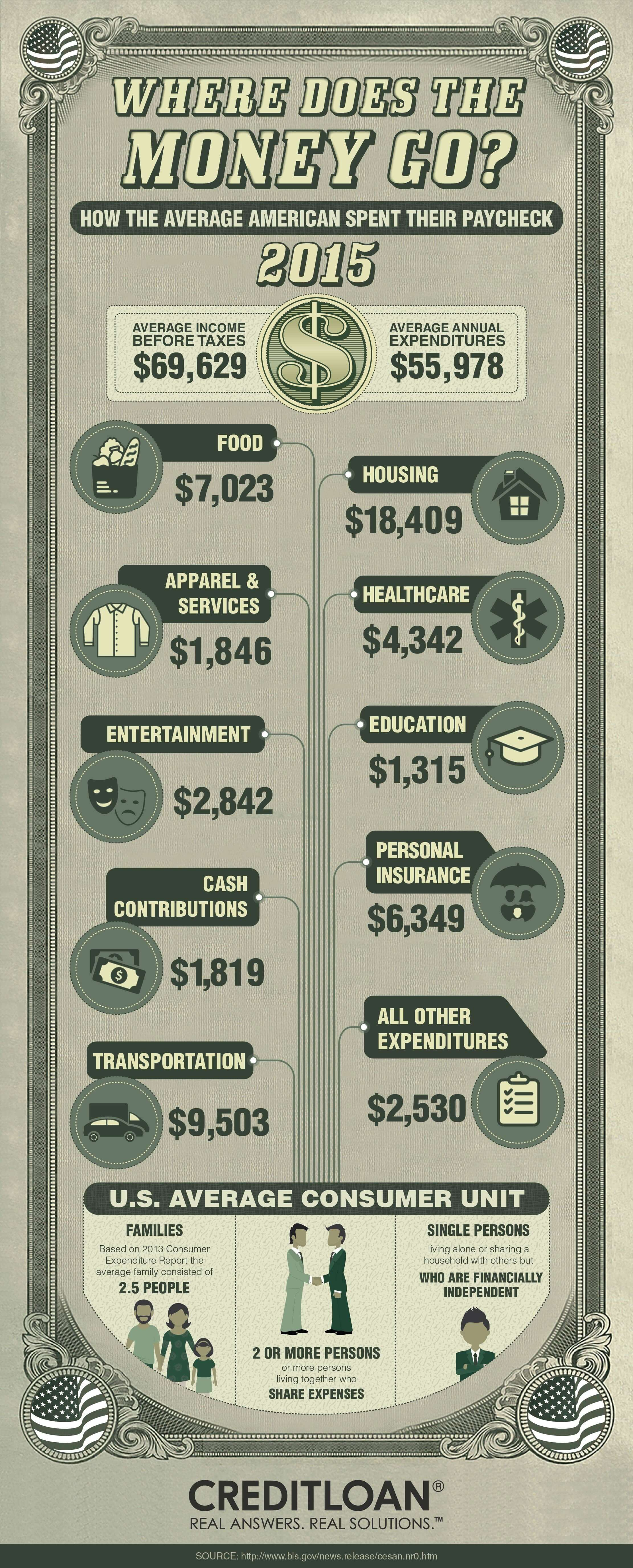 Consumer Spending - 2015